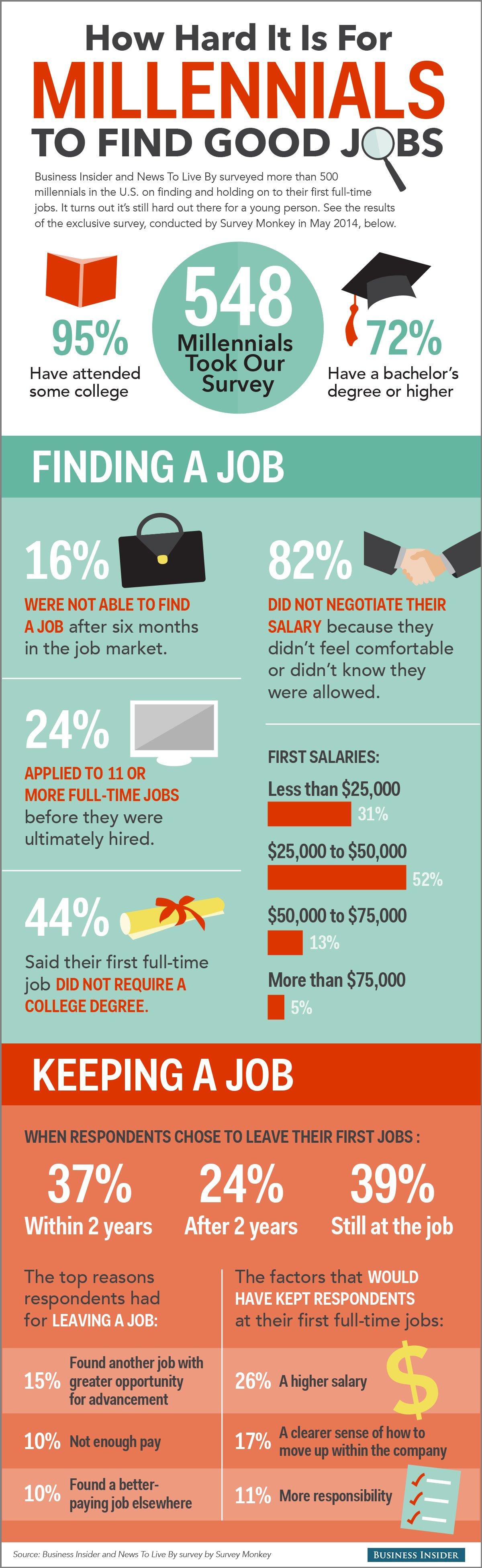 BI_MillennialJobs_infographic_final